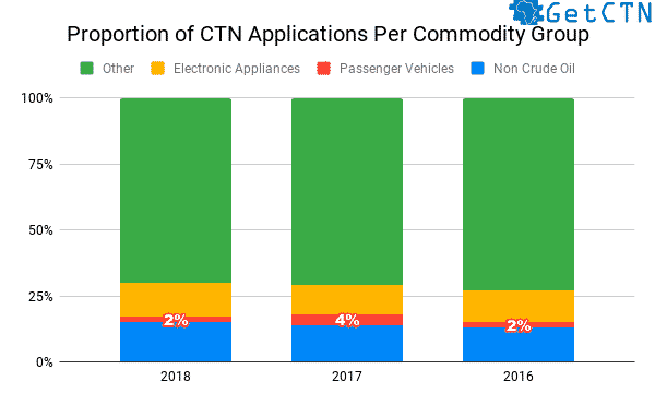 Graphics showing the proportion of CTN Applications Per Commodity Group